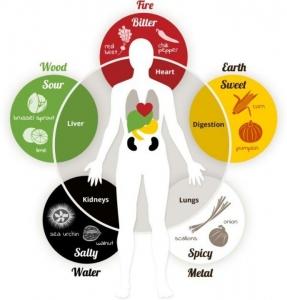 Alimentazione sana 3